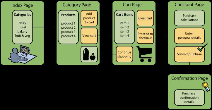 Hogyan is megy végig az e-kereskedelmi útvonal egy jól működő webshopban?