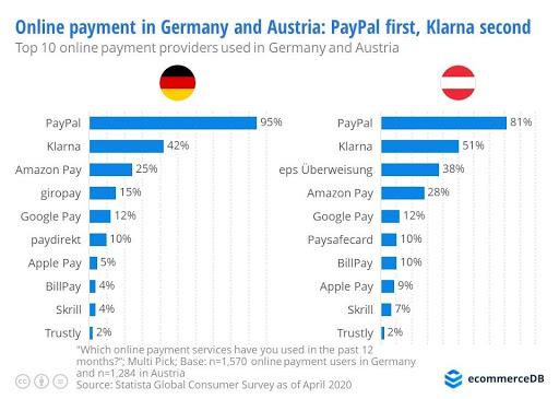 Everigo_export_Austria_online_payment