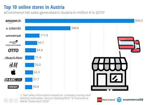 Everigo_export_Austria_top10_store