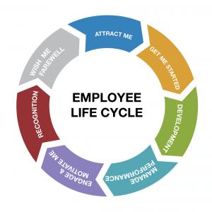 HR életciklusok