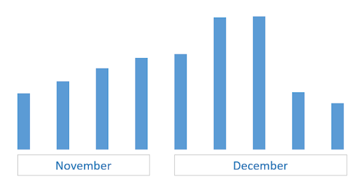 Karácsonyi_ekereskedelmi_adatok_Webshippy