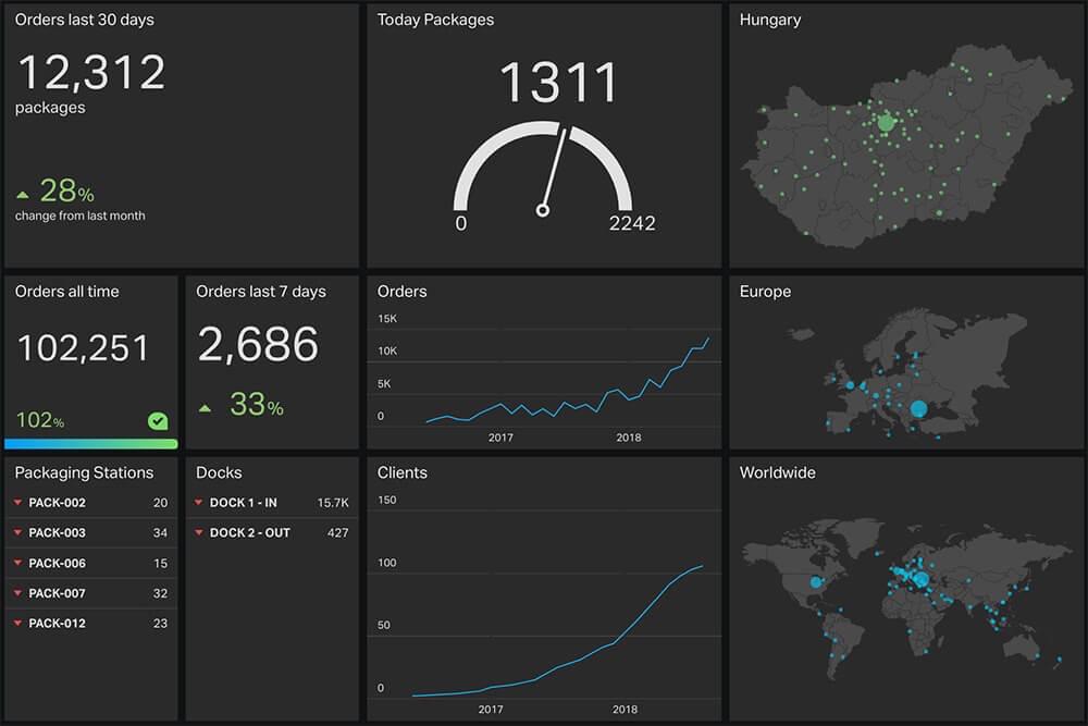 webshippy webáruház logisztika 2018 hatékonyság